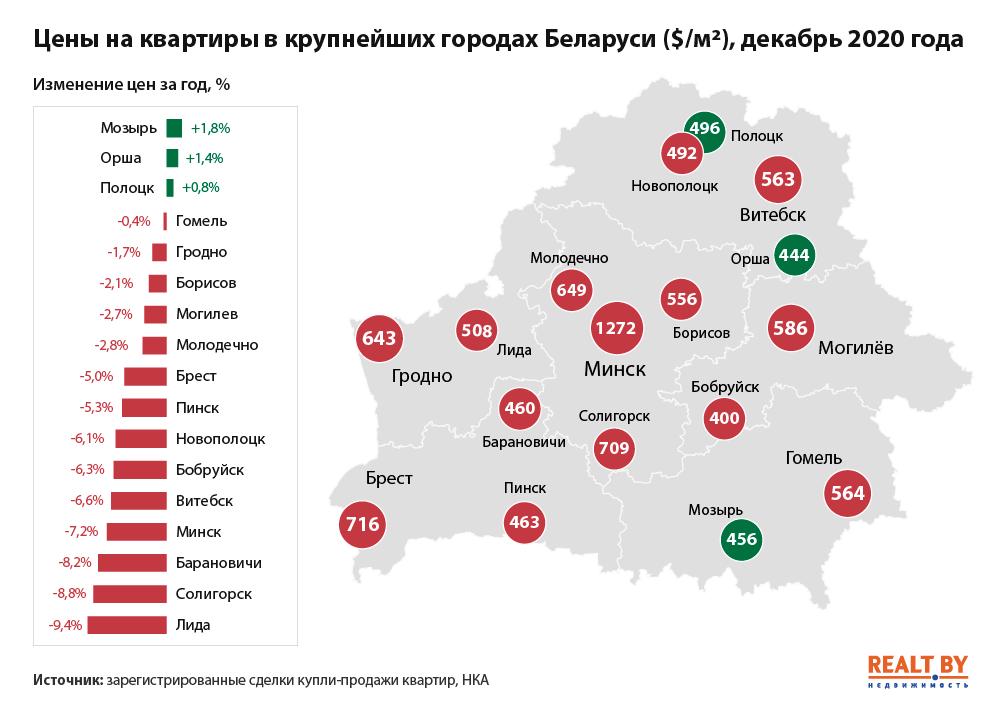 -на-квартиры-в-городах-Беларуси-4-квартал-2020